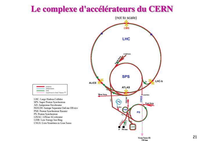 Le complexe d'accélérateurs du CERN