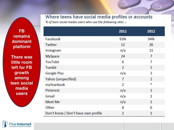 FB remains dominant platform