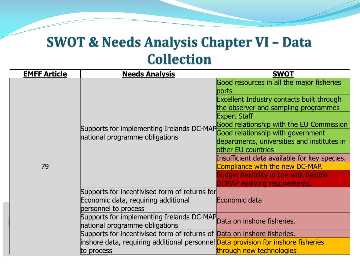 SWOT & Needs Analysis Chapter VI – Data Collection