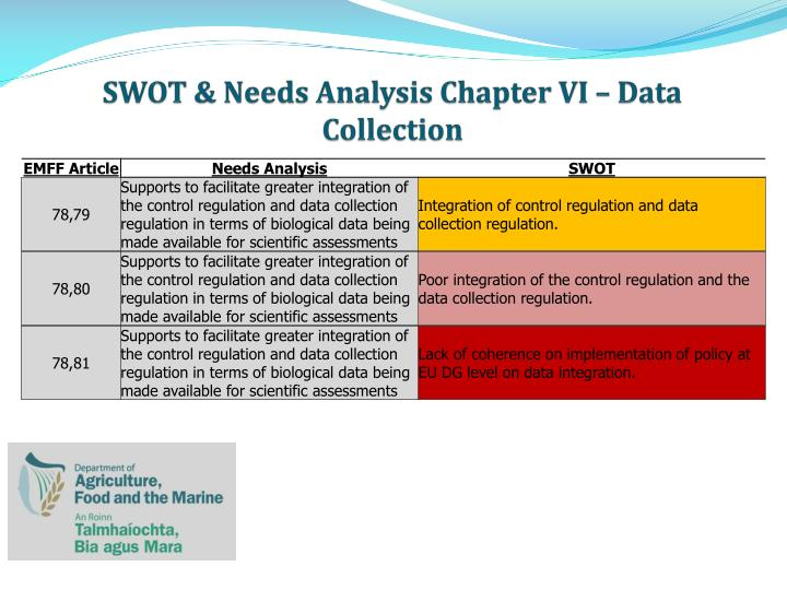 Swot needs analysis chapter vi data collection2