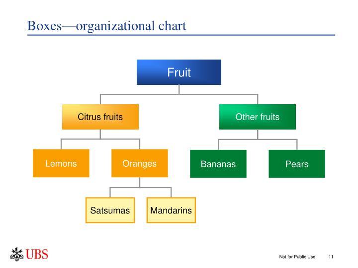 Boxes—organizational chart