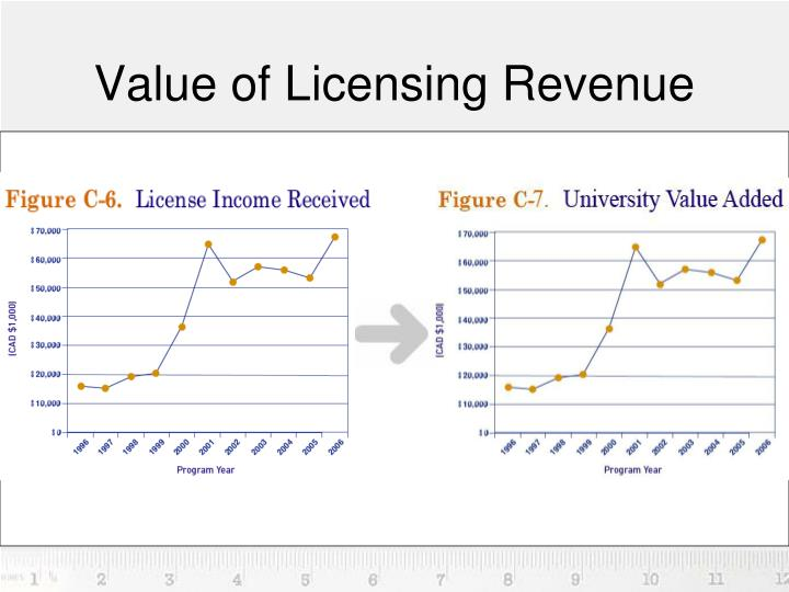 Value of Licensing Revenue