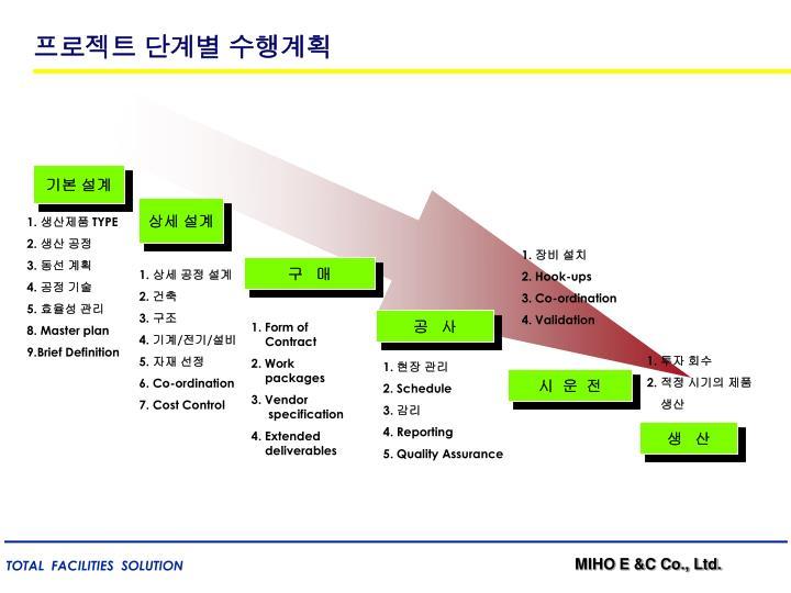 프로젝트 단계별 수행계획