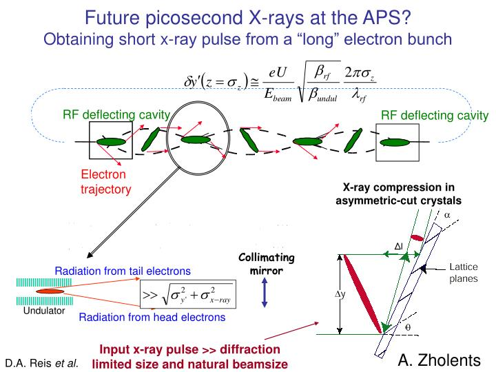 Future picosecond X-rays at the APS?