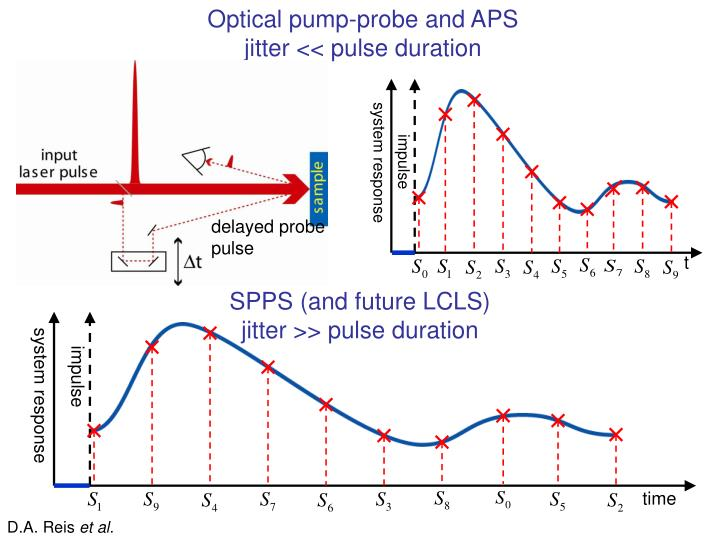 Optical pump-probe and APS
