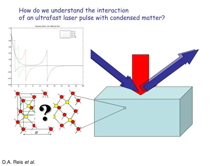 How do we understand the interaction