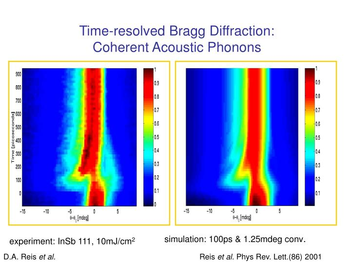 Time-resolved Bragg Diffraction: