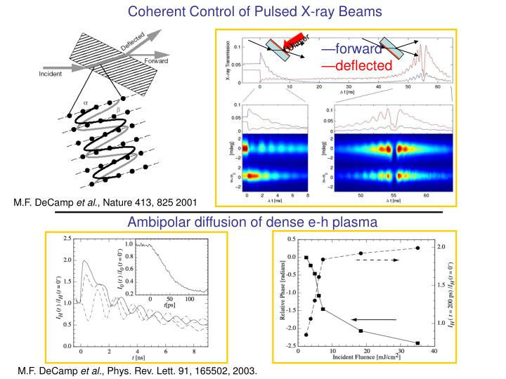 Coherent Control of Pulsed X-ray Beams