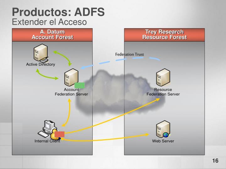 Productos: ADFS