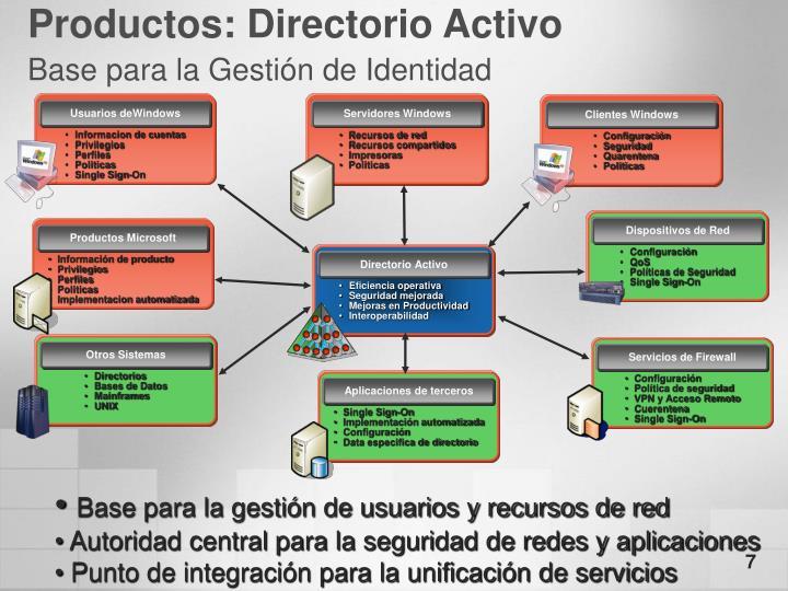 Productos: Directorio Activo