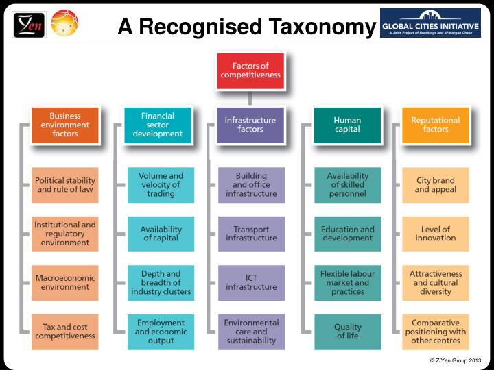 A Recognised Taxonomy
