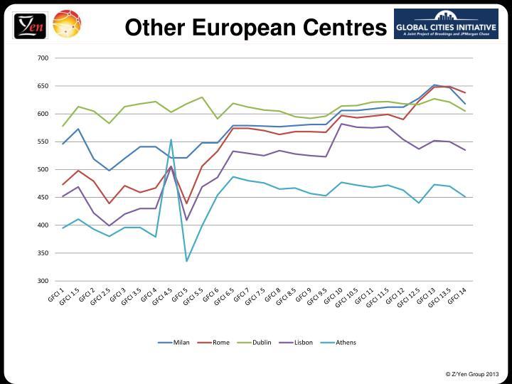 Other European Centres