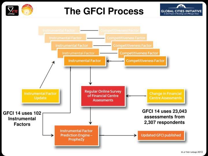 The GFCI Process