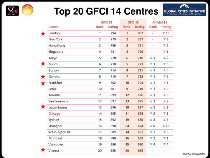 Top 20 GFCI 14 Centres
