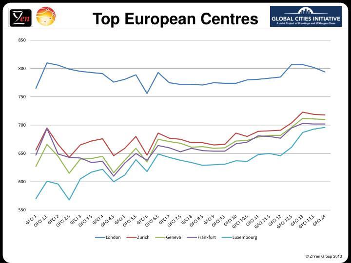 Top European Centres