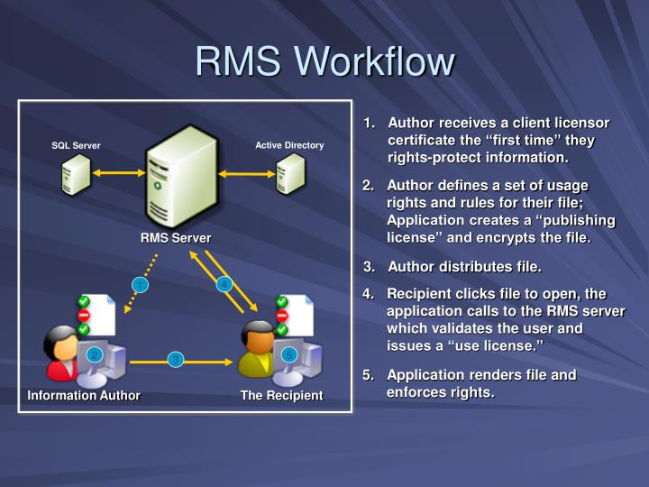 RMS Workflow