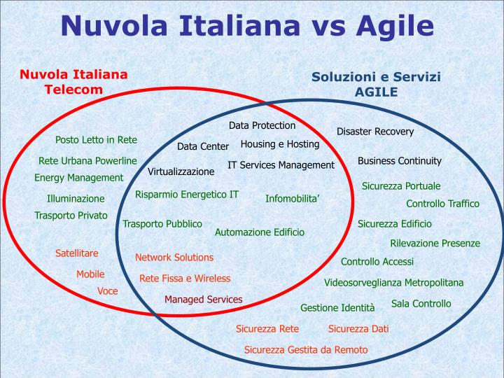 Nuvola Italiana vs Agile