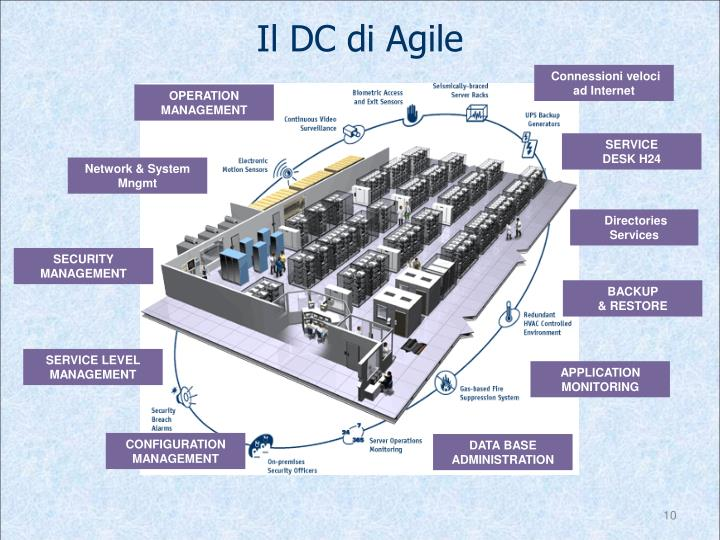 Il DC di Agile