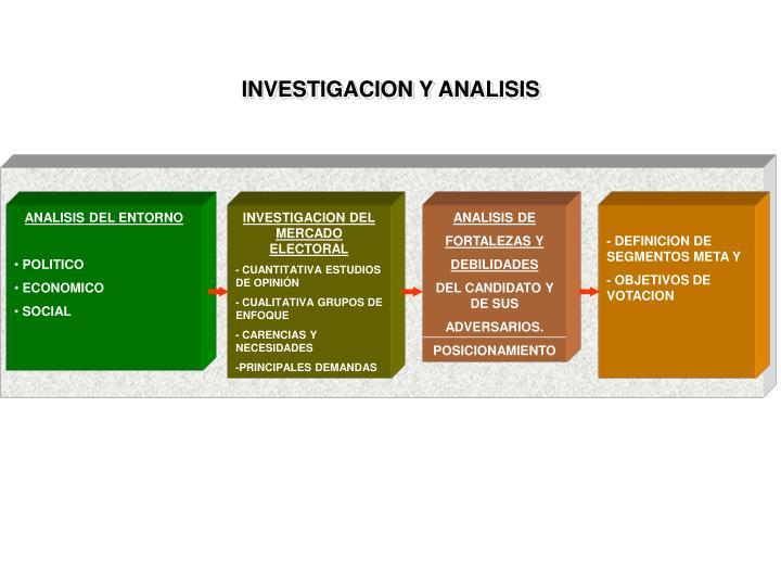 INVESTIGACION Y ANALISIS