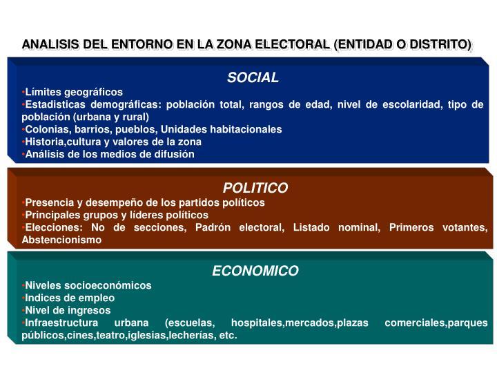 ANALISIS DEL ENTORNO EN LA ZONA ELECTORAL (ENTIDAD O DISTRITO)