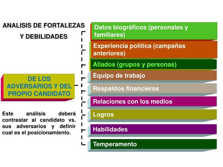 ANALISIS DE FORTALEZAS