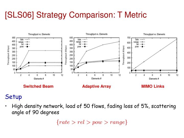 [SLS06] Strategy Comparison: T Metric