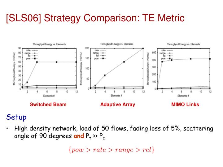 [SLS06] Strategy Comparison: TE Metric