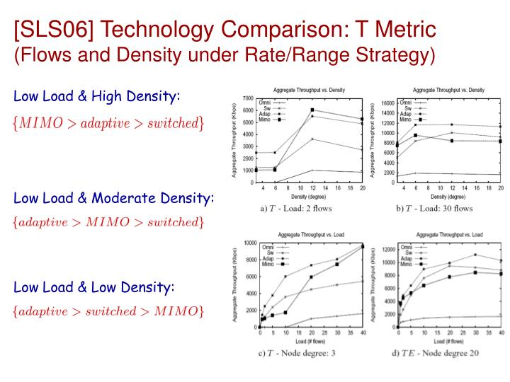 [SLS06] Technology Comparison: T Metric