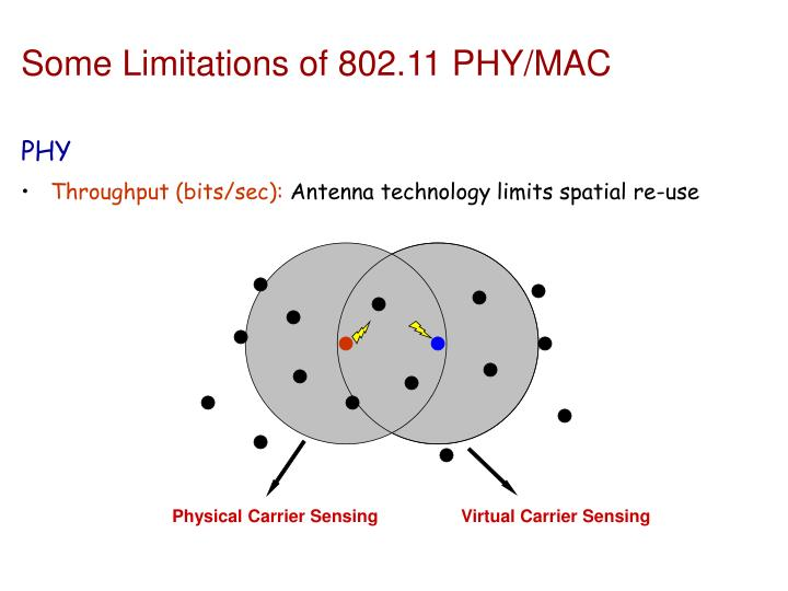 Some Limitations of 802.11 PHY/MAC