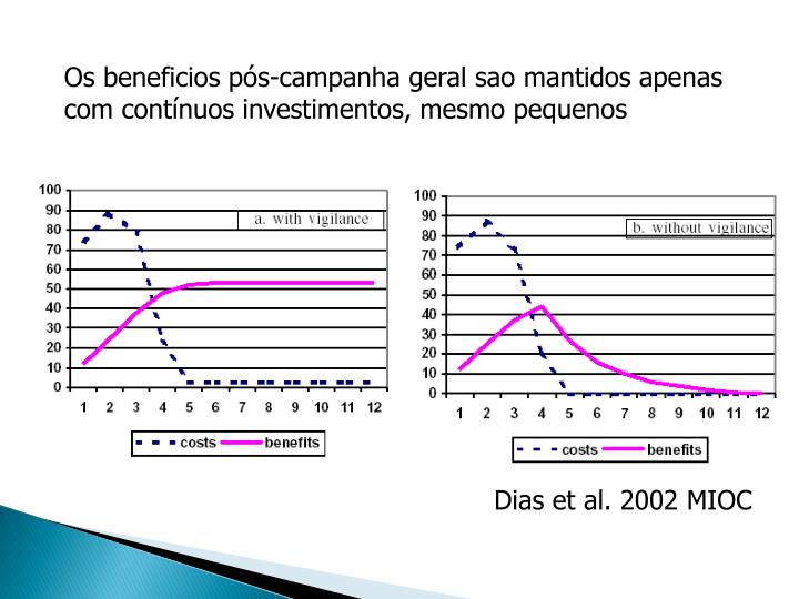 Os beneficios pós-campanha geral sao mantidos apenas com contínuos investimentos, mesmo pequenos