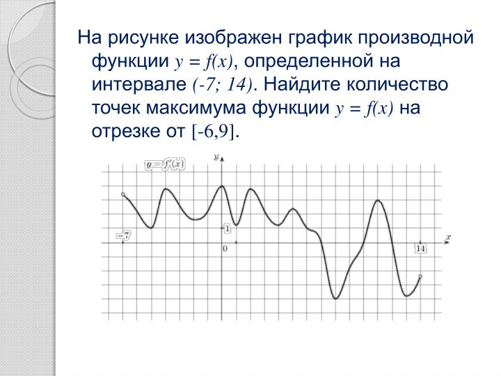На рисунке изображен график производной функции