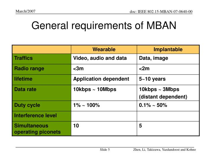 General requirements of MBAN
