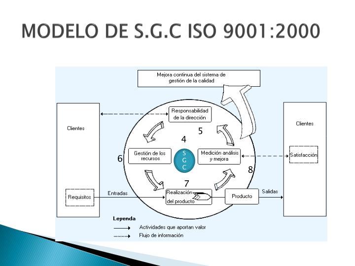 MODELO DE S.G.C ISO 9001:2000