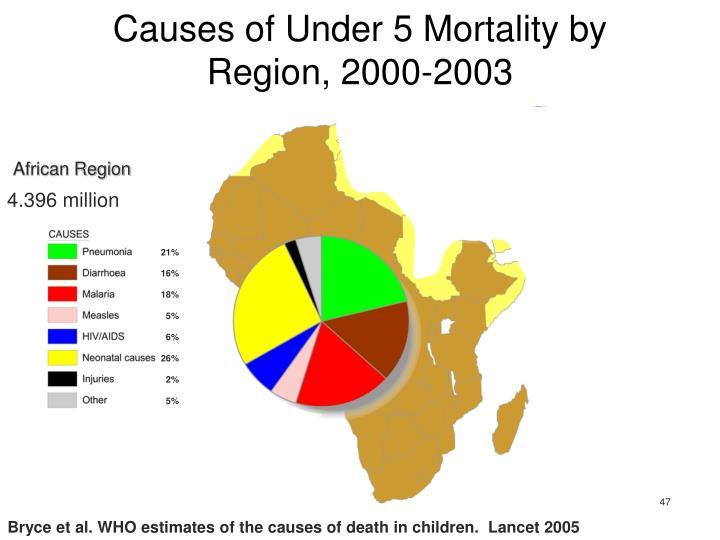 African Region