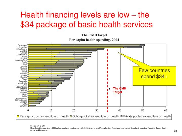 Health financing levels are low