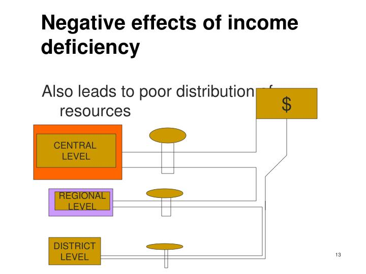 Negative effects of income deficiency