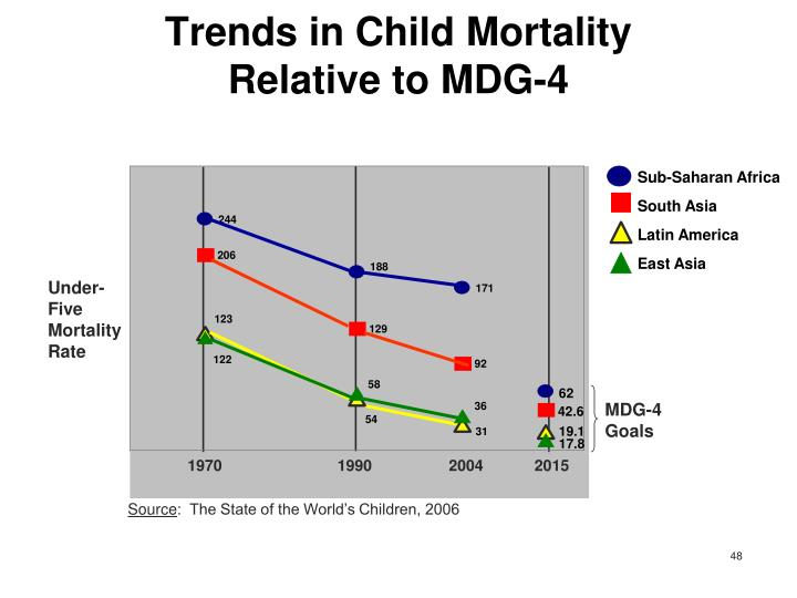 Trends in Child Mortality