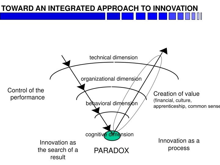 TOWARD AN INTEGRATED APPROACH TO INNOVATION