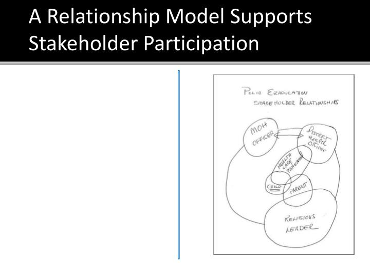 A Relationship Model Supports Stakeholder Participation