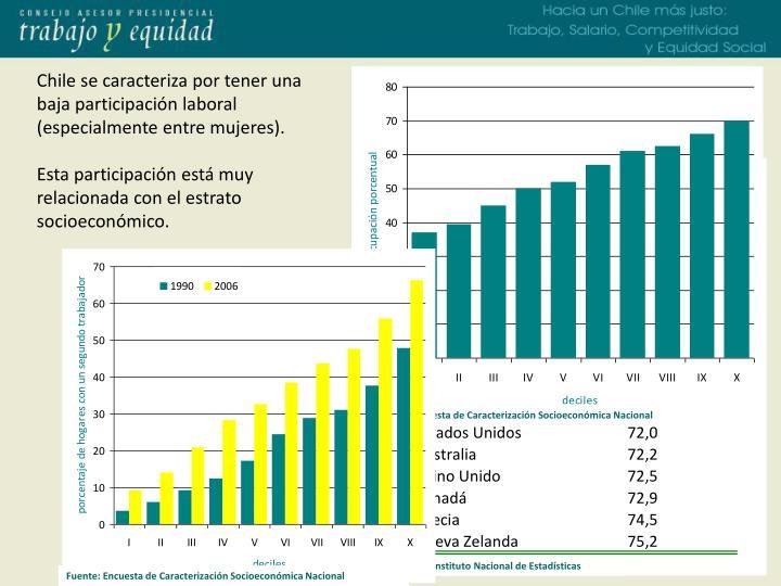 Chile se caracteriza por tener una baja participación laboral (especialmente entre mujeres).
