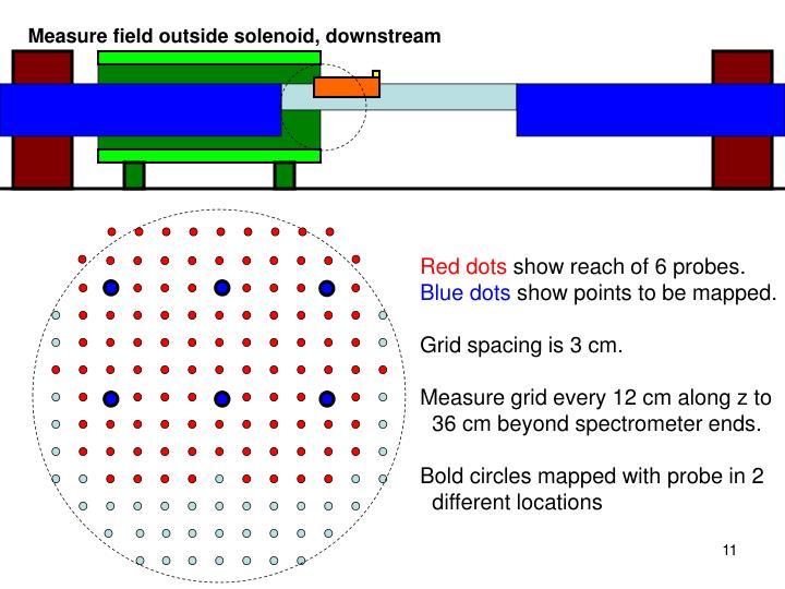 Measure field outside solenoid, downstream