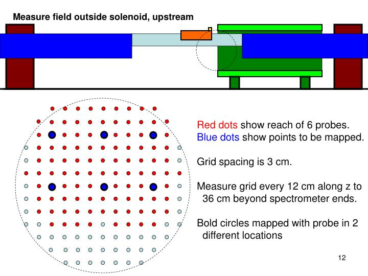 Measure field outside solenoid, upstream