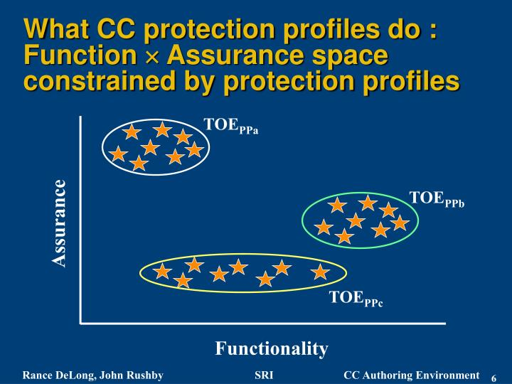 What CC protection profiles do :