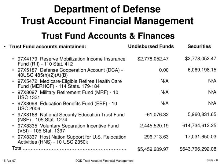Trust Fund accounts maintained: