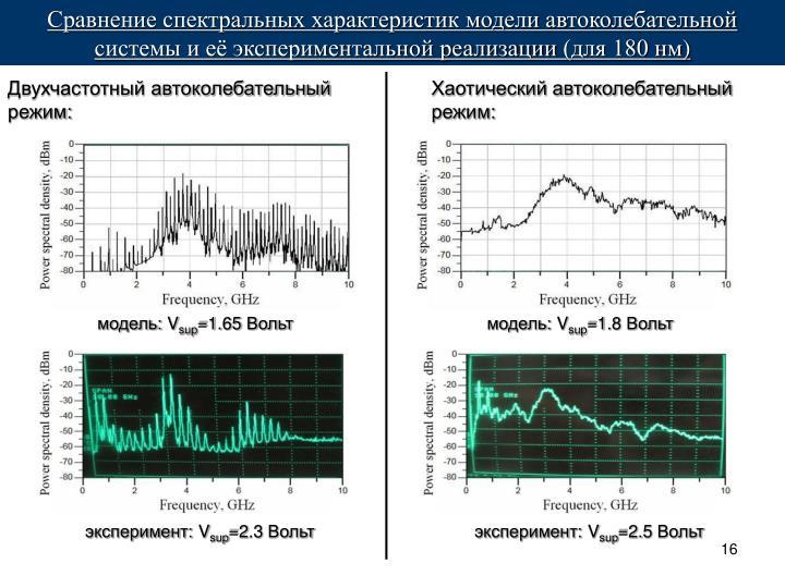 Сравнение спектральных характеристик модели автоколебательной системы и её экспериментальной реализации