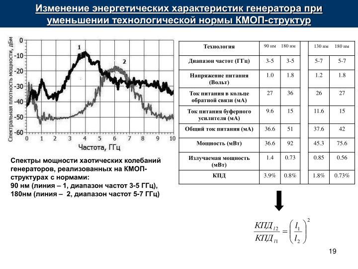 Изменение энергетических характеристик генератора при уменьшении технологической нормы КМОП-структур