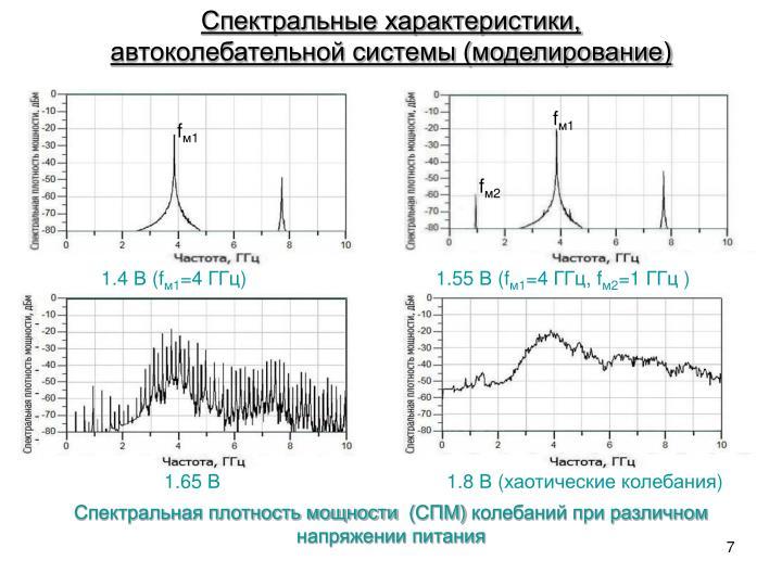 Спектральные характеристики,