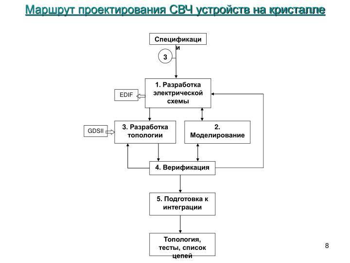 Маршрут проектирования СВЧ устройств на кристалле