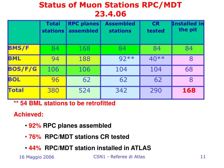 Status of Muon Stations RPC/MDT