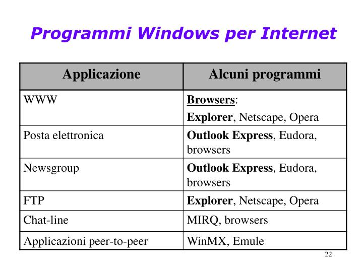 Programmi Windows per Internet